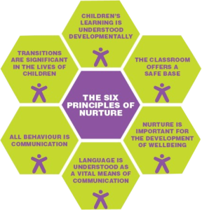 six-principles-trans-2-288x300-1